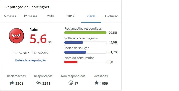 A avaliação da Sportingbet na plataforma Reclame Aqui